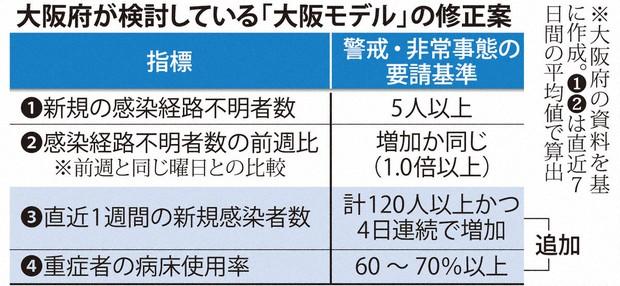 今日 の 大阪 の 感染 者 数