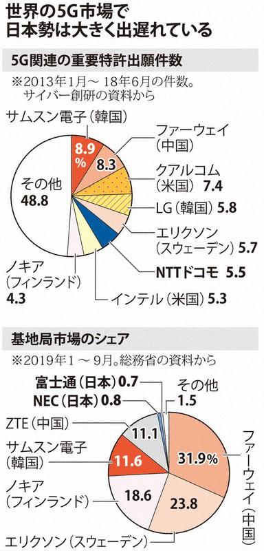 日本 5g 基地 局