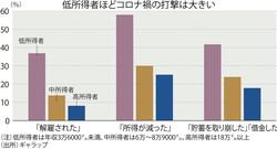 (注)低所得者は年収3万6000㌦未満、中所得者は6万~8万900㌦、高所得者は18万㌦以上 (出所)ギャラップ