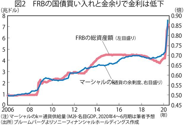 (注)マーシャルのk=通貨供給量(M2)÷名目GDP、2020年4~6月期は筆者予想 (出所)ブルームバーグよりソニーフィナンシャルホールディングス作成
