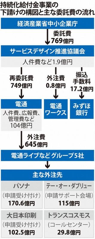 金 東京 区 給付 都 中央