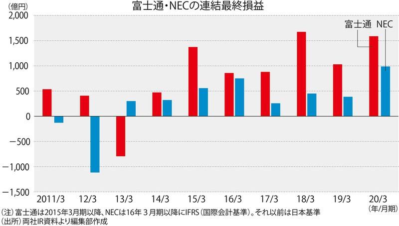(注)富士通は2015年3月期以降、NECは16年3月期以降にIFRS(国際会計基準)。それ以前は日本基準 (出所)両社IR資料より編集部作成