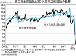 (注)季節調整済み系列。2014年3~4月と19年9~10月の変動は消費増税の駆け込み需要と反動減によるもの (出所)経済産業省