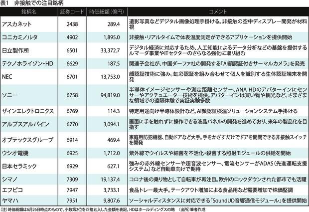 (注)時価総額は6月26日時点のもので、小数点第2位を四捨五入した金額を表記。HDはホールディングスの略 (出所)筆者作成