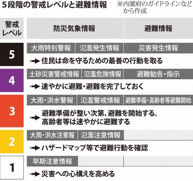 福岡市 天気 警報
