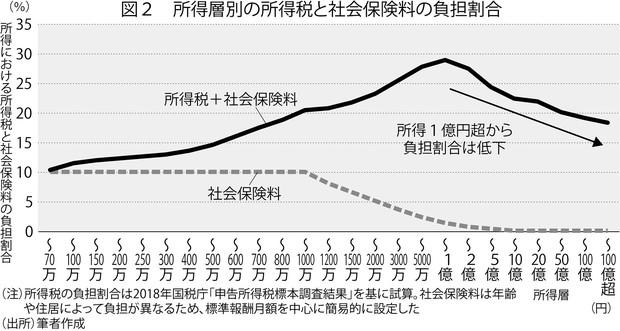 (注)所得税の負担割合は2018年国税庁「申告所得税標本調査結果」を基に試算。社会保険料は年齢や住居によって負担が異なるため、標準報酬月額を中心に簡易的に設定した (出所)筆者作成