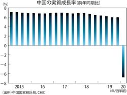 (出所)中国国家統計局、CHIC