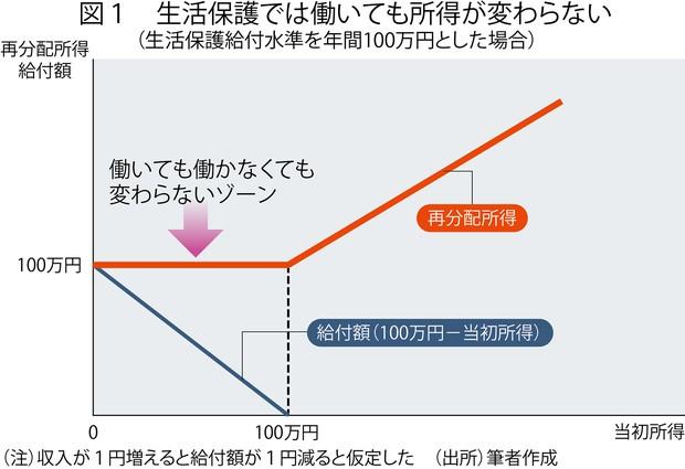 (注)収入が1円増えると給付額が1円減ると仮定した (出所)筆者作成