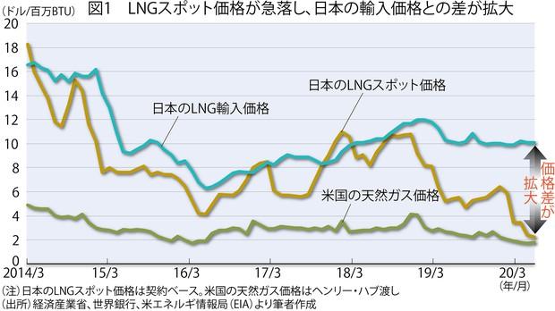 (注)日本のLNGスポット価格は契約ベース。米国の天然ガス価格はヘンリー・ハブ渡し (出所)経済産業省、世界銀行、米エネルギー情報局(EIA)より筆者作成