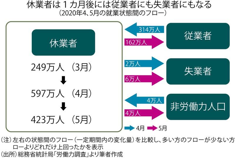 (注)左右の状態間のフロー(一定期間の変化量)を比較し、多いほうのフローが少ない方のフローよりどれだけ上回ったかを表示 (出所)総務省統計局「労働力調査」より筆者作成