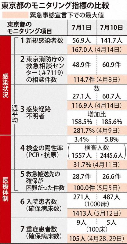 3 東京 ステップ