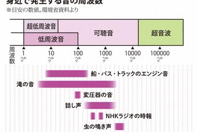埼玉 感染者数