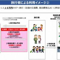 GoToトラベル事業の利用イメージ(国土交通省観光庁の説明資料から)