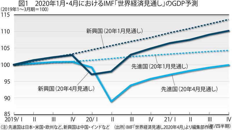 (注)先進国は日本・米国・欧州など、新興国は中国・インドなど (出所)IMF「世界経済見通し2020年4月」より編集部作成