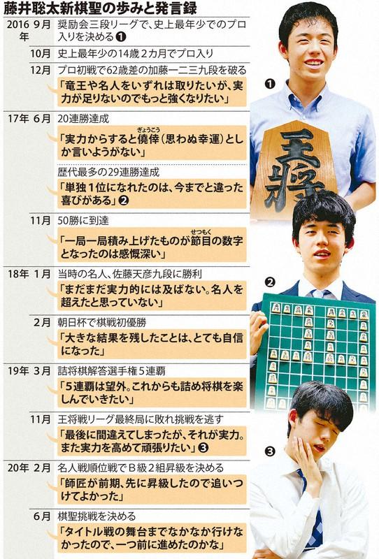 4冠も見据える藤井聡太新棋聖 「名人をこす」夢は続く - 毎日新聞