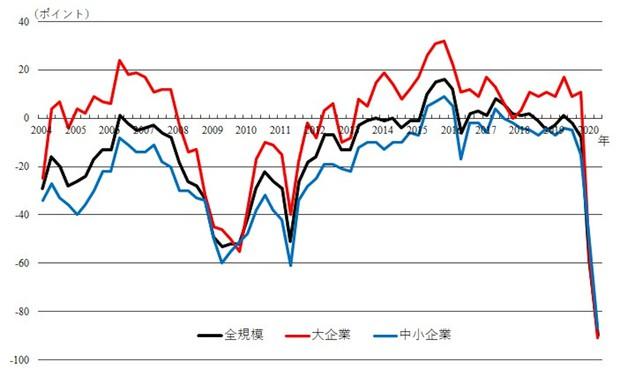 宿泊・飲食サービス業の業況判断DI(日本銀行「短期経済観測調査(2020年6月調査)」)