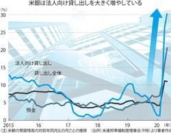 (注)米銀の預貸残高の対前年同月比の月ごとの推移 (出所)米連邦準備制度理事会(FRB)より筆者作成