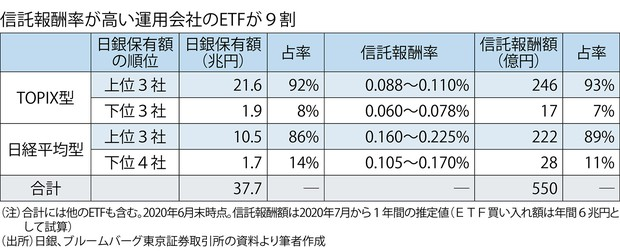 (注)合計には他のETFも含む。2020年6月末時点。信託報酬額は2020年7月から1年間の推定値(ETF買い入れ額は年間6兆円として試算) (出所)日銀、ブルームバーグ東京証券取引所の資料より筆者作成