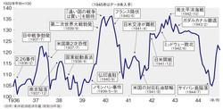 (出所)東洋経済年鑑(昭和19年版)