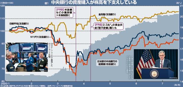 (注)金先物、日経平均、NYダウは1月6日の価格を100として指数化 (出所)ブルームバーグより編集部作成