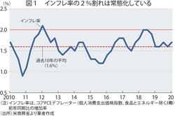 (注)インフレ率は、コアPCEデフレーター(個人消費支出価格指数、食品とエネルギー除く)の前年同期比の増加率 (出所)米商務省より筆者作成