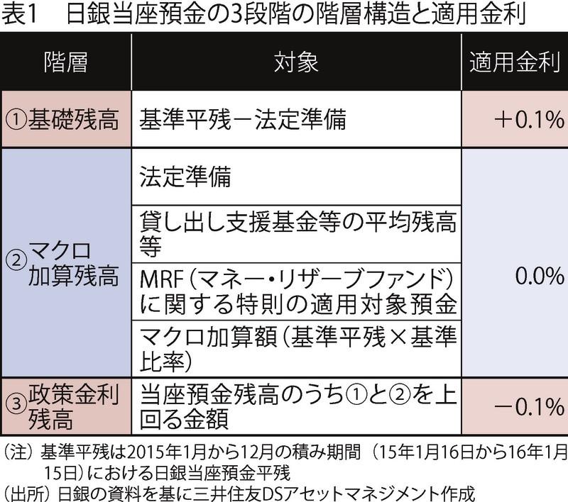 (注)基準平均は2015年1月から12月の積み期間(15年1月16日から16年1月15日)における日銀当座預金平残 (出所)日銀の資料を基に三井住友DSアセットマネジメント作成