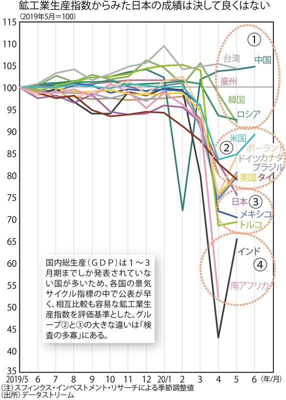 衝撃の事実…… 日本のコロナ対策の成績は「メキシコ並み」でしかなかった