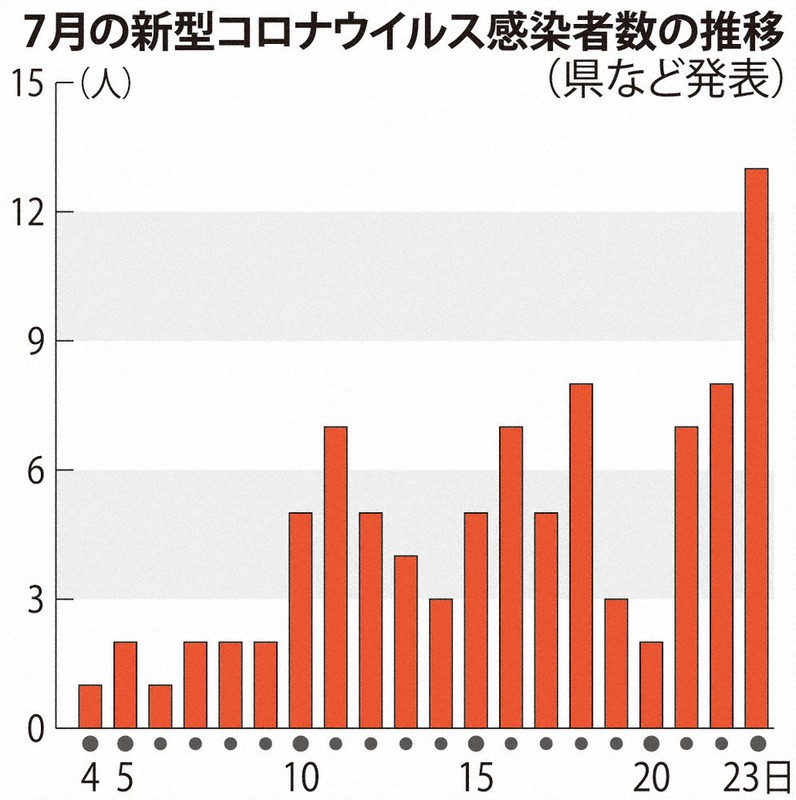 奈良 県 の コロナ 感染 者 今日