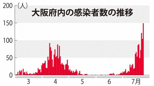 感染 数 大阪 者 の コロナ