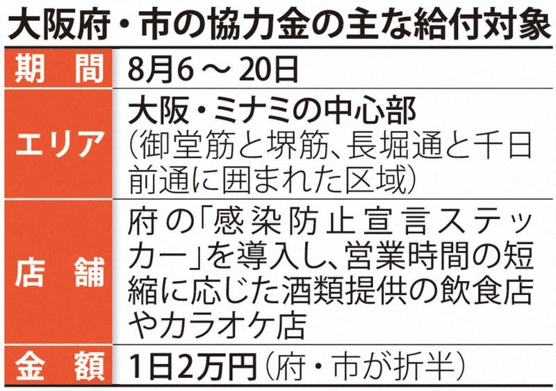 府 営業 金 時短 大阪 協力