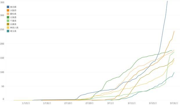 図1 都道府県別の新規感染者数累計(1月〜3月)