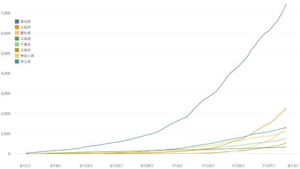 図2 都道府県別の新規感染者数累計(6月〜7月)