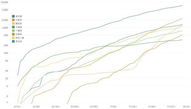 図3 都道府県別の新規感染者数累計(6月〜7月)【対数表現】