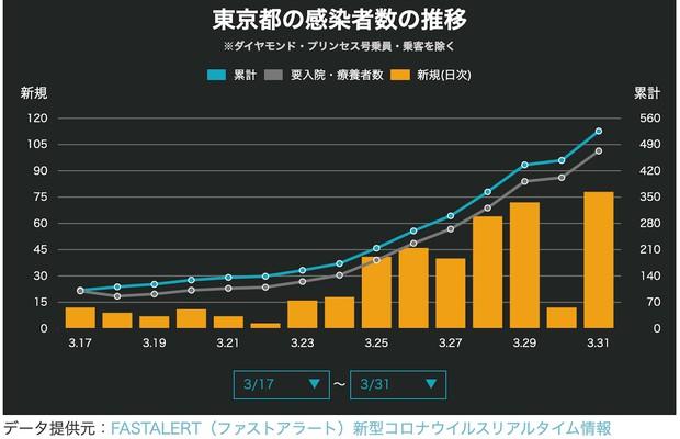 図4 3月17日〜31日の東京都の新規感染者数(NewsDigestより)