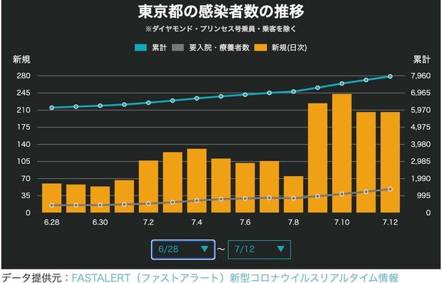 図5 6月28日〜7月12日の東京都の新規感染者数(NewsDigestより)