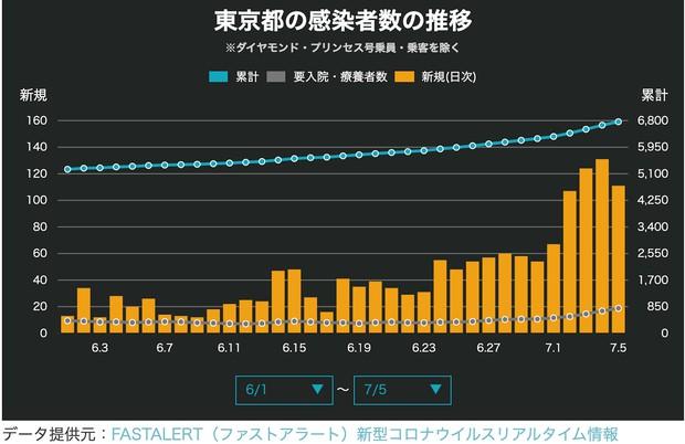 図6 6月1日〜7月5日の東京都の新規感染者数(NewsDigestより)