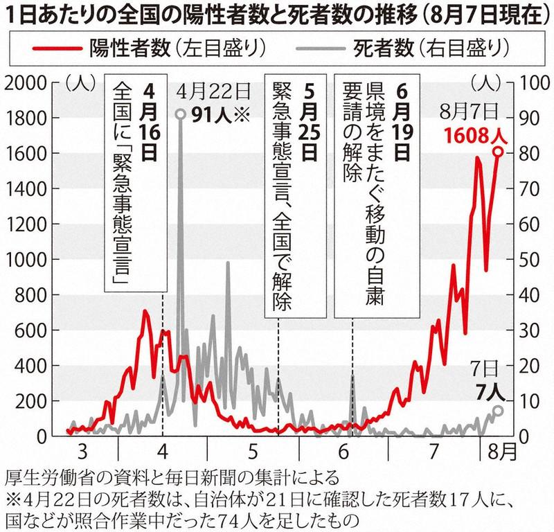 再 実効 東京 数 都 生産 実効再生産数(新型コロナウィルス)