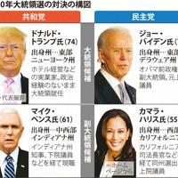 2020年大統領選の対決の構図