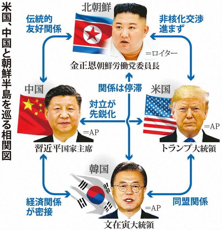 新冷戦・揺れる世界:韓国、際立つ中国依存 経済なお外需頼み | 毎日新聞