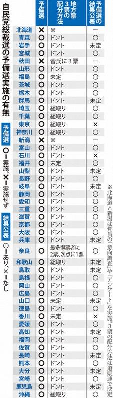 党員投票省略で不満くすぶる県連 バタバタ総裁選 「ネットでやれば」の ...