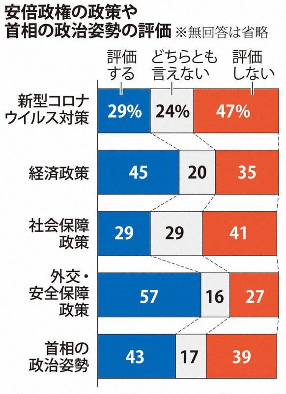 毎日新聞世論調査 安倍政権 外交・安保「評価」57% コロナ対策は ...