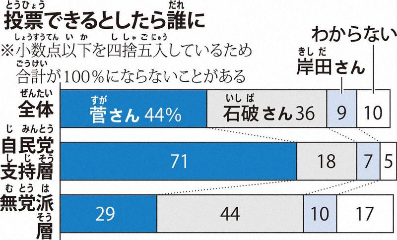 世論調査 自民党総裁選 菅さん支持44%、石破さん36%