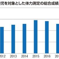 野坂教授が11年度から18年度まで実施した、長野県駒ヶ根市にある保育施設10園における体力測定の総合成績(5点満点)の平均値推移。数値は年々上昇傾向にある