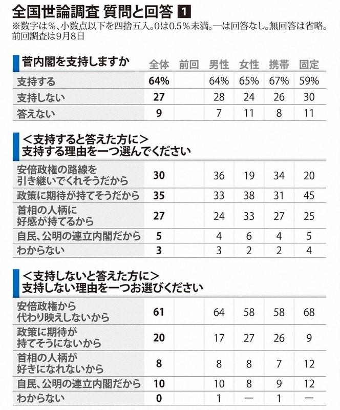 菅内閣支持率64% 第2次安倍内閣発足時上回る 毎日新聞世論調査 - 毎日新聞