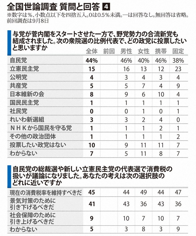 政党 支持 率