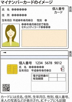 An illustration of a My Number individual identification card. (Mainichi)