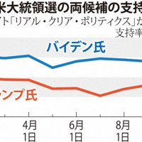 米大統領選の両候補の支持率推移