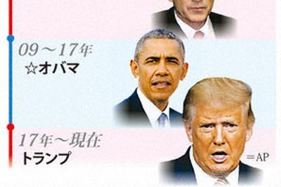 第二次大戦以降の米大統領