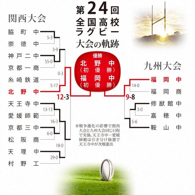 花園プレーバック:第24回:戦火の影響、関西と九州で分散開催 - 毎日新聞