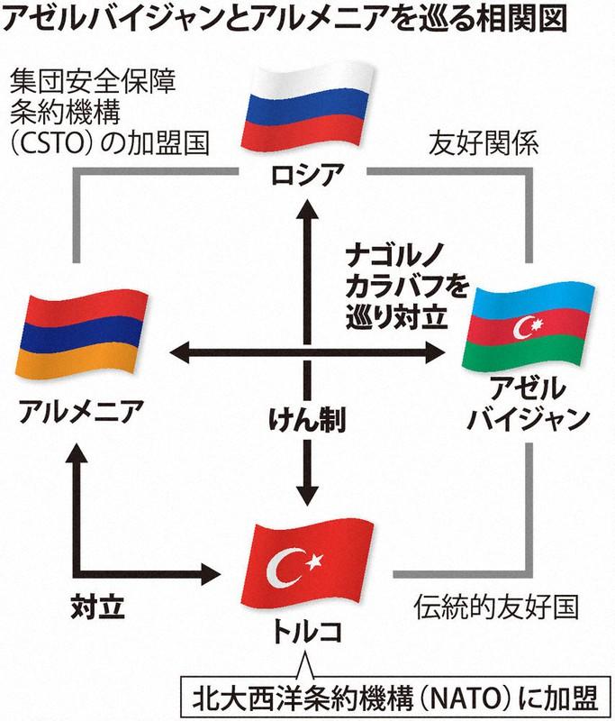アゼルバイジャン・アルメニア ロシア仲介、停戦 ナゴルノカラバフ地域 ...